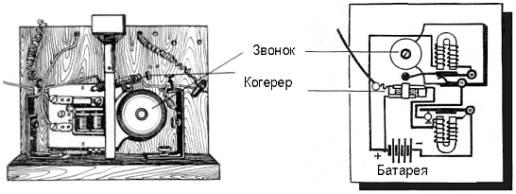 Когерер