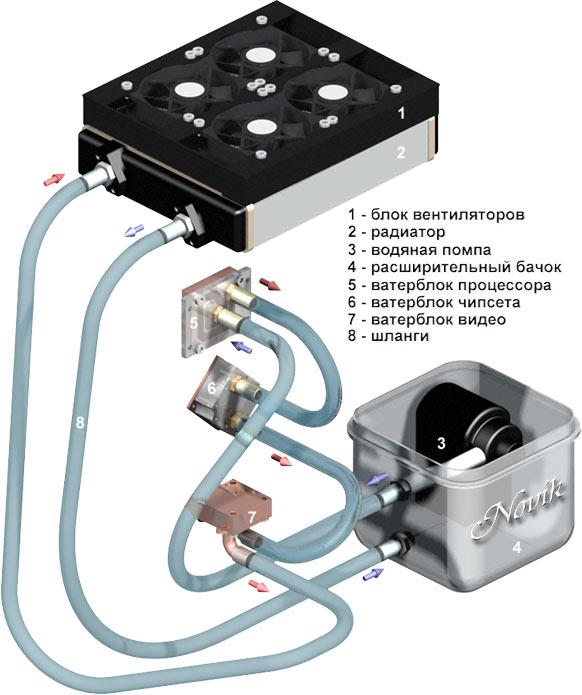 Система водяного охлаждения для компьютера своими руками